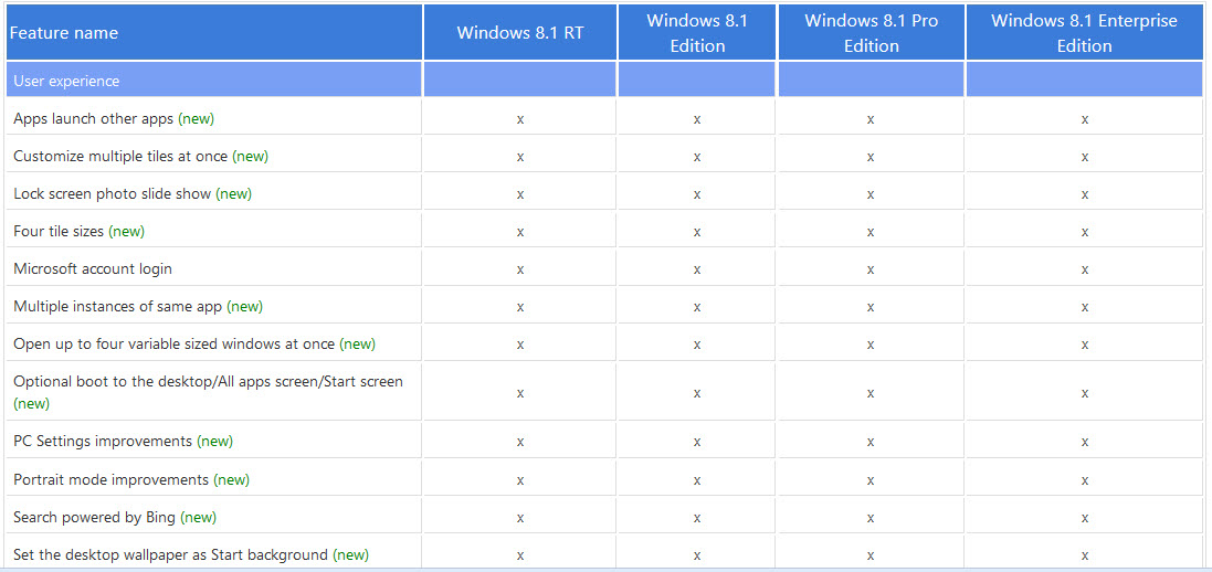 win 8.1 features list