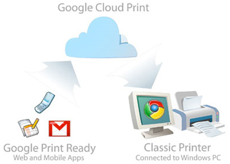 How to use google cloud print services